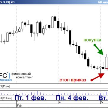 Уроки рынка: Вас не должны расстраивать убыточные сделки по правилам