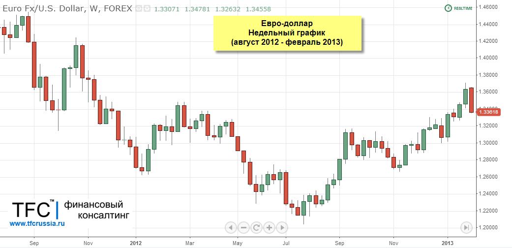 пара евро доллар график 2016