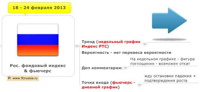 Российский фондовый рынок недельный план (18 — 24 февраля 2013)