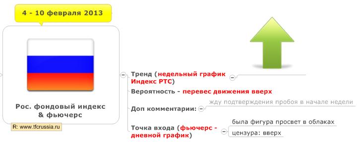 Российский фондовый рынок недельный план (4 -10 февраля 2013)