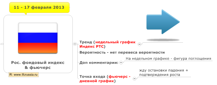 Российский фондовый рынок недельный план (11 -17 февраля 2013)