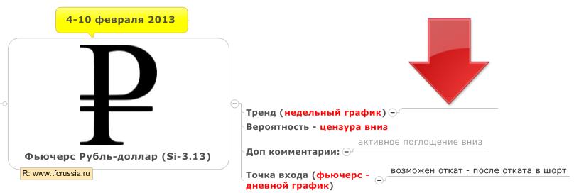 Фьючерс Рубль-доллар (Si) недельный план (4 — 10 февраля 2013)