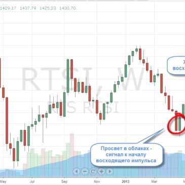 Каким будет российский фондовый рынок в мае 2013?