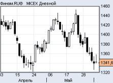 Рост вторника на рынке акций РФ был скорее техническим «отскоком», игроки ждут новых сигналов из Европы и США