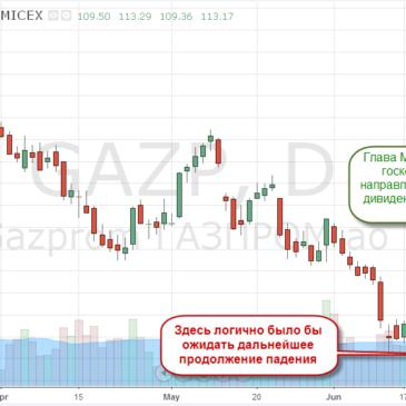 Новости по Газпрому (GAZP) или почему он вырос почти на 4% за день…