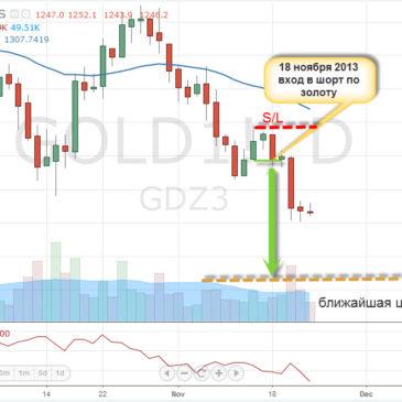 Защищено: Инвестиционные идеи по золоту — Gold (доступно для участников Мастер-группы)