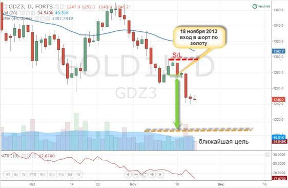 Защищено: Инвестиционные идеи по золоту – Gold (доступно для участников Мастер-группы)