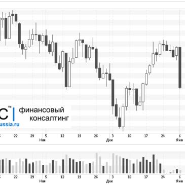 Прогноз фондового рынка на январь 2014