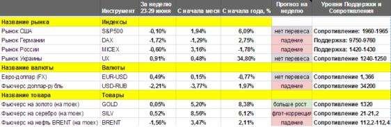 Краткие итоги торговой недели (23-27 июня 2014) и прогнозы на новую