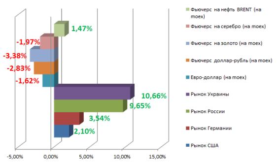 Лидеры роста в мае 2014