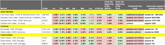 Прогноз по фондовым рынкам, валютам, драг. металлам, нефти (21-27 июля 2014)