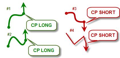 Что такое торговая стратегия точек CP (Continuational Points)