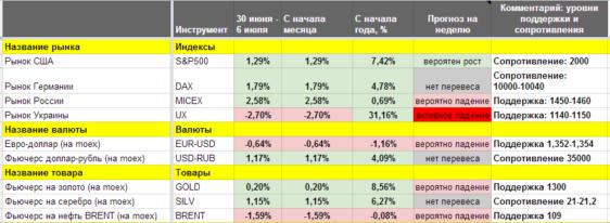 Краткие итоги торговой недели (30 июня – 4 июля 2014) и прогнозы на новую