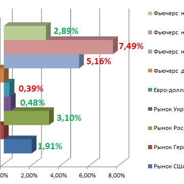 Лидеры роста в июне 2014