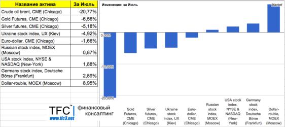 Фондовый рынок, евро, рубль, нефть, золото: Итоги июля