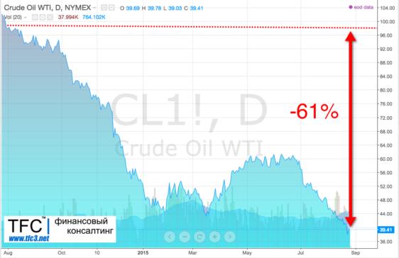 Финансовый кризис: 5 советов как заработать на падении рубля, нефти и фондовых рынков