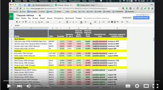 Видео-урок: Как быстро посчитать лидеров роста среди голубых фишек на фондовом рынке?