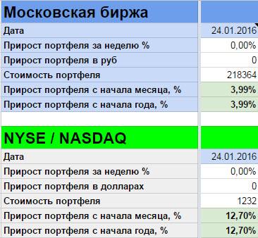Как изменялись рынки на прошлой неделе (18 января — 24 января 2016) — Еженедельный видео-обзор от Александра Цыглина