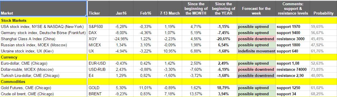 Как изменялись рынки на прошлой неделе (07 марта — 13 марта 2016) — Еженедельный видео-обзор от Александра Цыглина