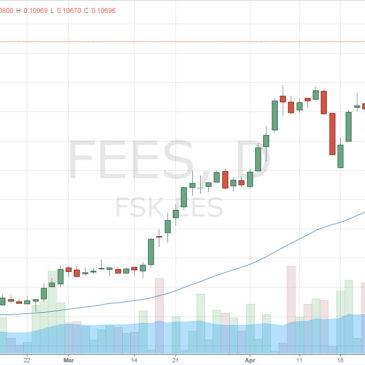 Как изменялись рынки на прошлой неделе (02 мая — 08 мая 2016) — Еженедельный обзор от Александра Цыглина