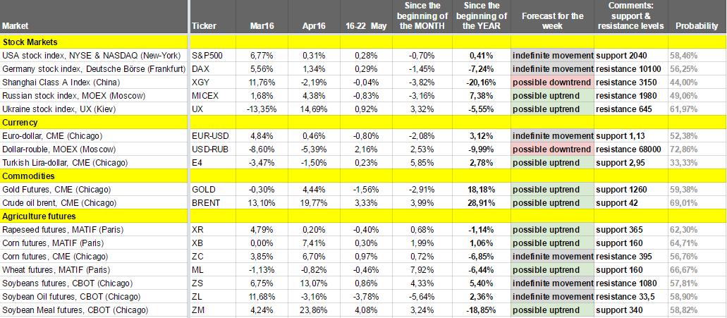 Как изменялись рынки на прошлой неделе (16 мая – 22 мая 2016) – Еженедельный обзор от Александра Цыглина