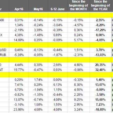 Как изменялись рынки на прошлой неделе (6 — 12 июня 2016) — Еженедельный обзор от Александра Цыглина