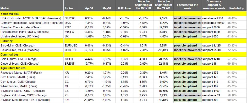 Как изменялись рынки на прошлой неделе (6 – 12 июня 2016) – Еженедельный обзор от Александра Цыглина