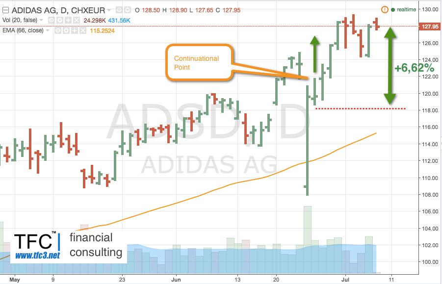 Купить акции Adidas AG  (тикер  - ADS )
