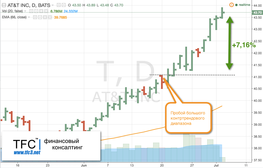 Купить акции AT&T, Inc. (тикер T)