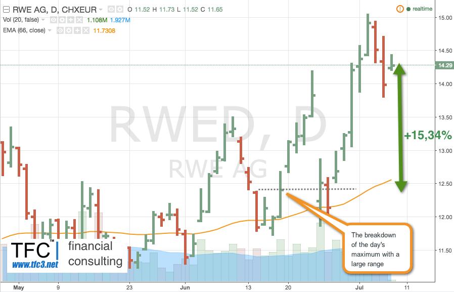 Купить акции RWE Aktiengesellschaft (тикер - RWE )