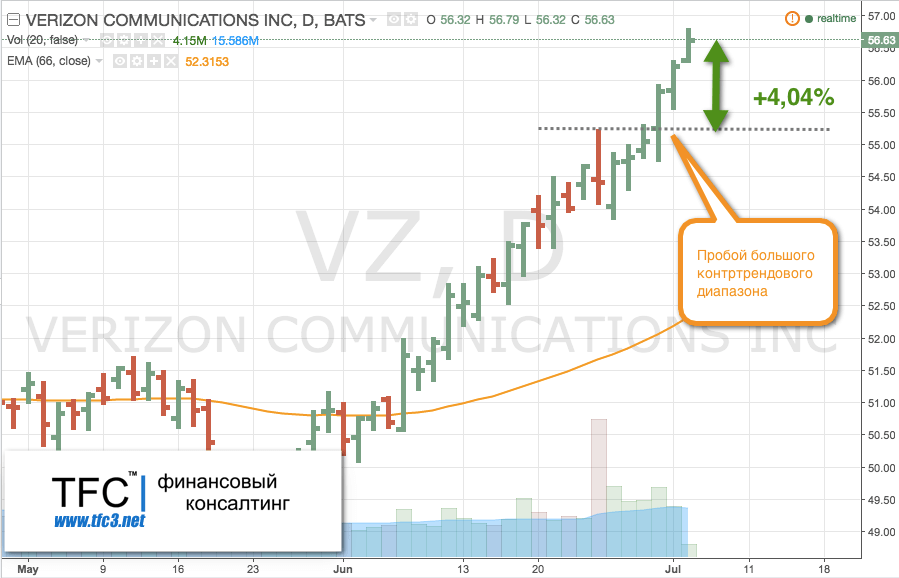 Verizon Communications Inc. (тикер VZ)
