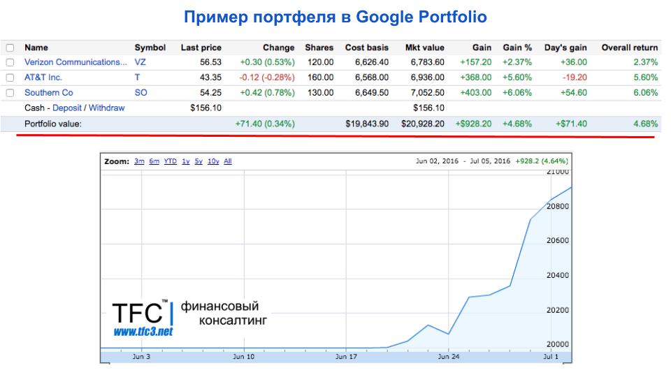 Пример инвестиционного портфеля с американскими акциям по итогам Июня (Google Portfolio)