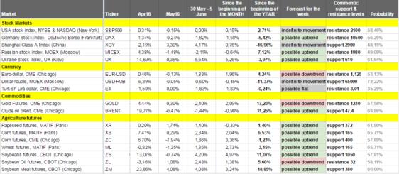 Как изменялись рынки на прошлой неделе (30 мая – 5 июня 2016) – Еженедельный обзор от Александра Цыглина