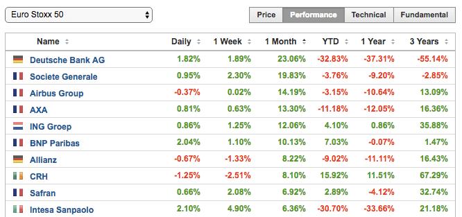Лидеры роста акций Европы в Ноябре: