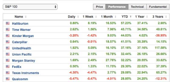 Лучшие акции ноября на российском, европейском и американском фондовых рынках