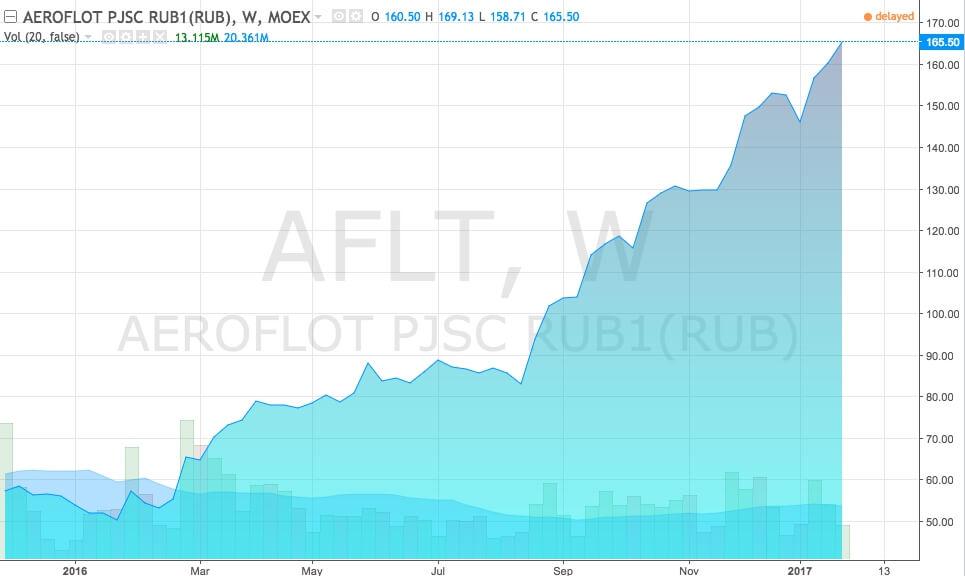 График акций Аэрофлот (тикер AFLT)