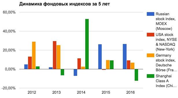 Диаграмма изменений фондовых индексов в 2016м году