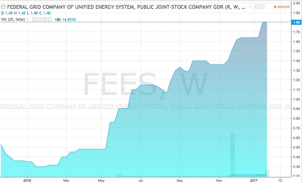 График акций ФСК ЕЭС (тикер FEES) за 2017 год