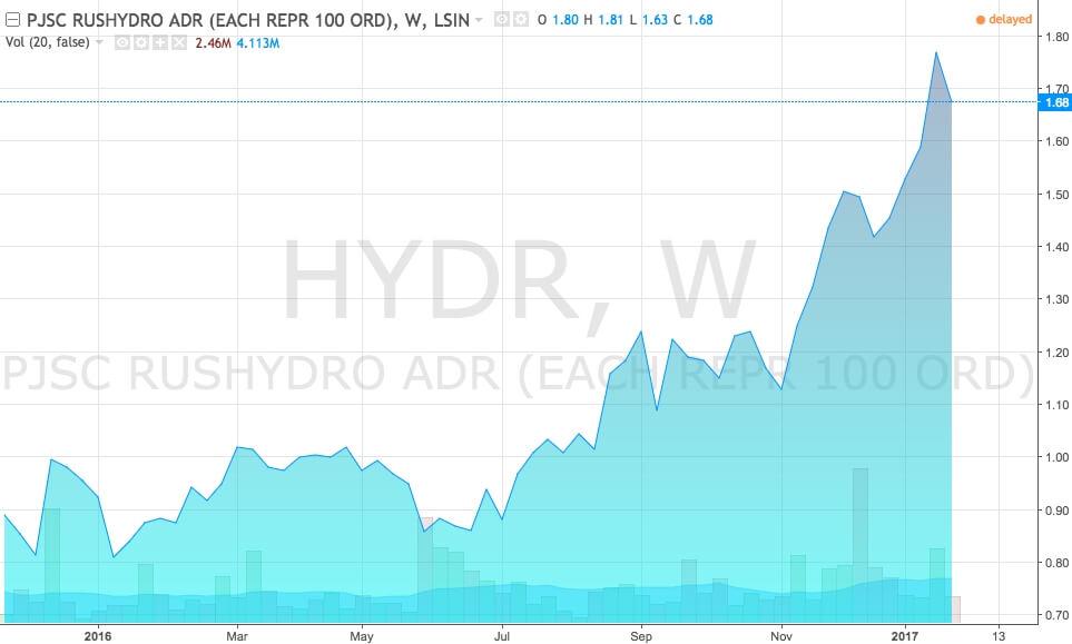 График акций Русгидро (тикер HYDR)