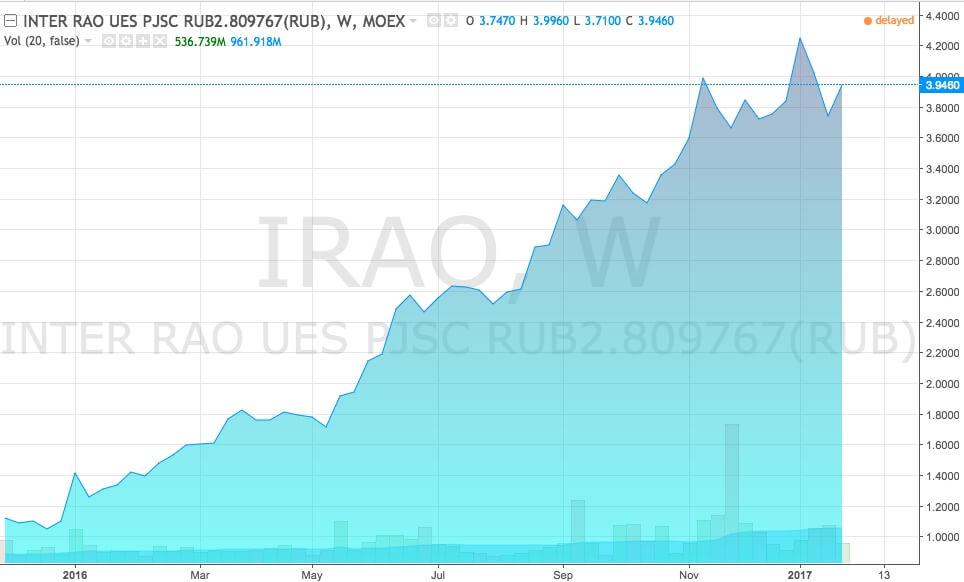 График акций ИнтерРАО (тикер IRAO)