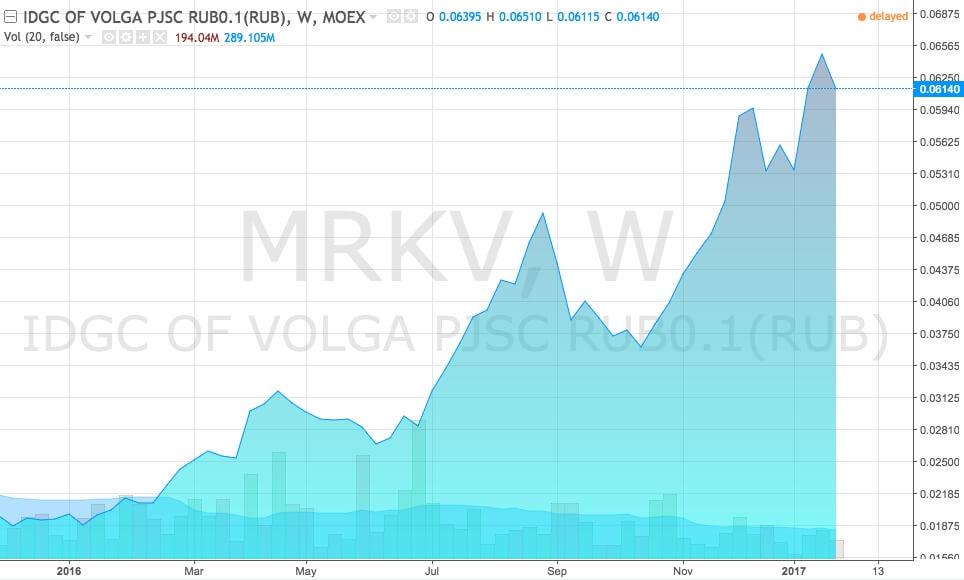График акций МРСК Волги (тикер MRKV) за 2017 год