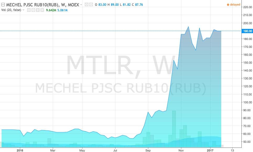 График акций Мечел (тикер MTLR)