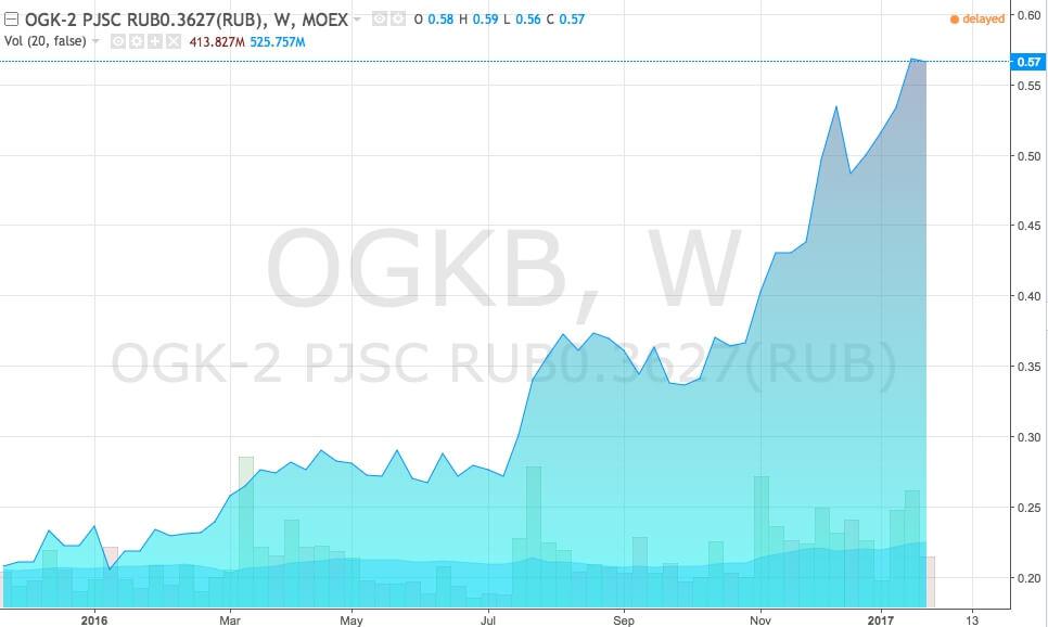 График акций ОГК-2 (тикер OGKB)