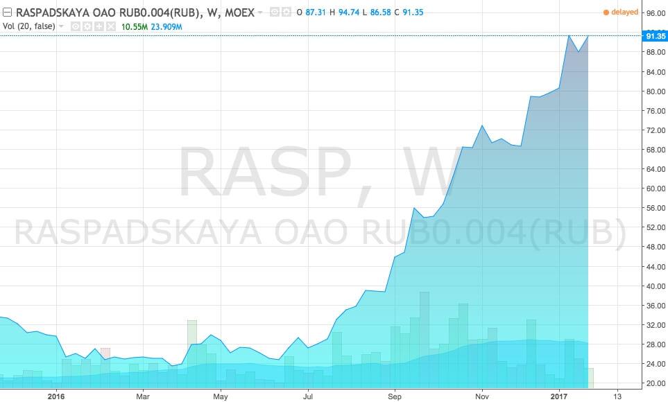 График акций Шахта Распадская (тикер RASP)