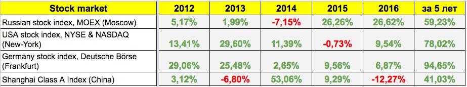 Итоги 2016 года: Топ-10 акций в которые нужно было инвестировать на Российском фондовом рынке