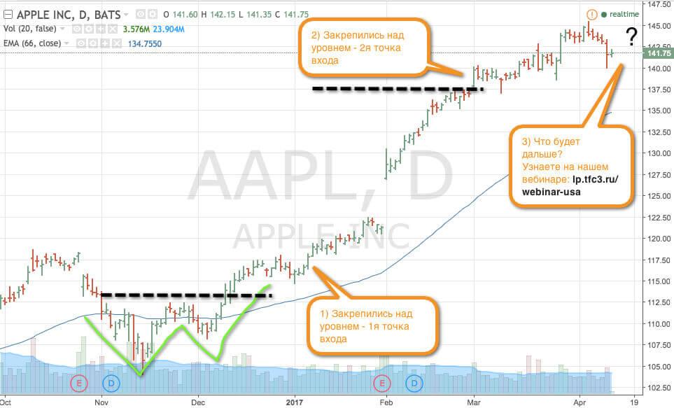 Прогноз по акциям Apple