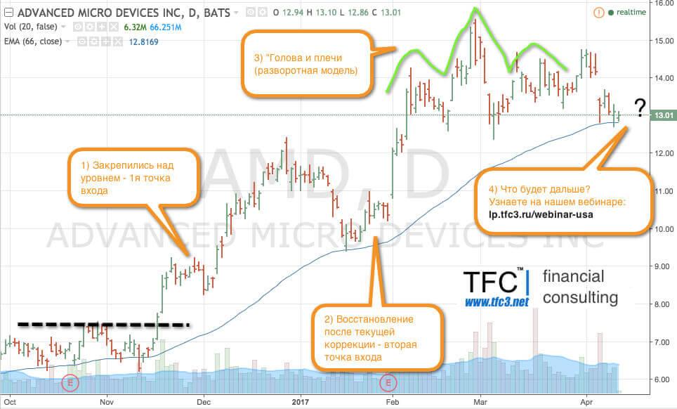 Прогноз по акциям AMD