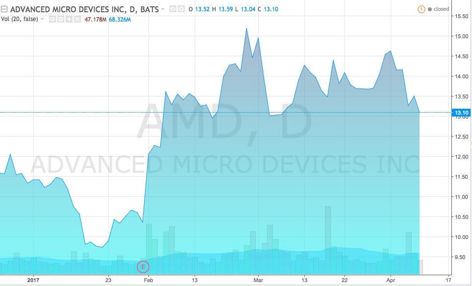 График акций Advanced Micro Devices, Inc., (тикер AMD) - 1 квартал 2017