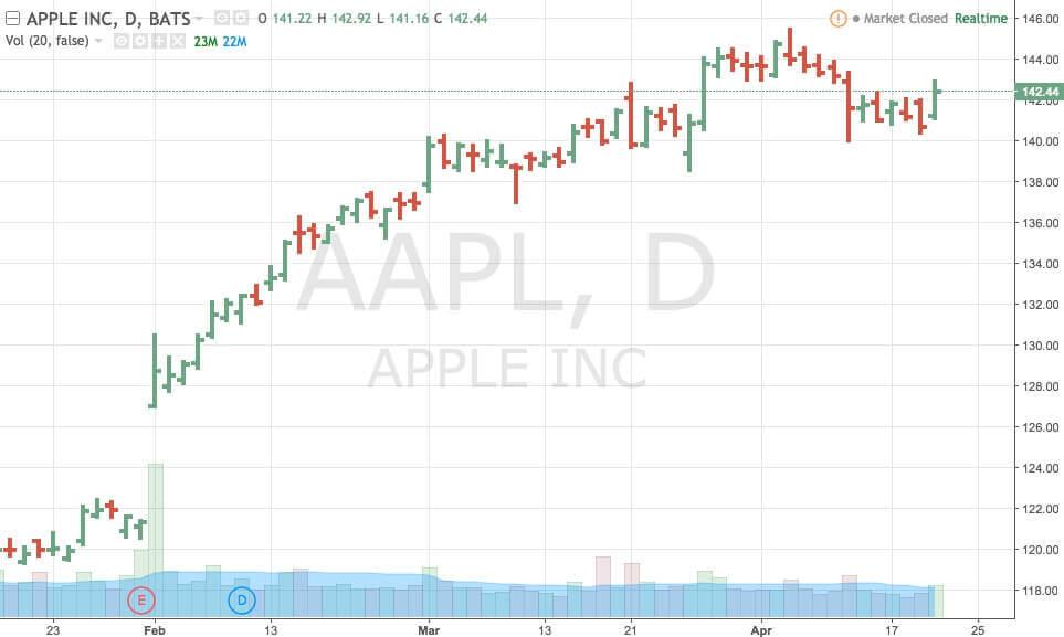 Пример восходящего тренда для акций Apple