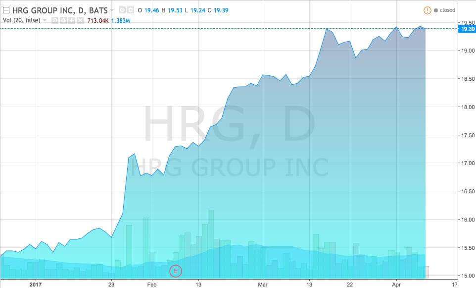 График акций HRG Group, Inc., (тикер HRG) - 1 квартал 2017
